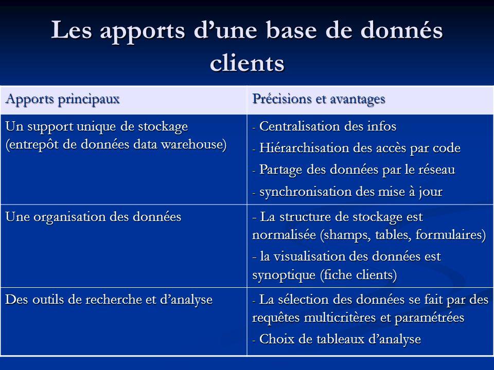Les apports d'une base de donnés clients