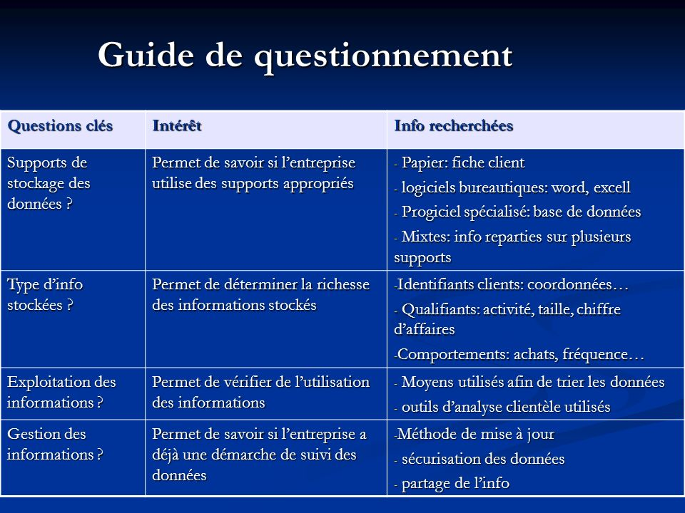 Guide de questionnement