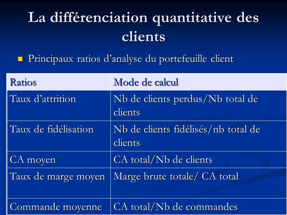 La différenciation quantitative des clients