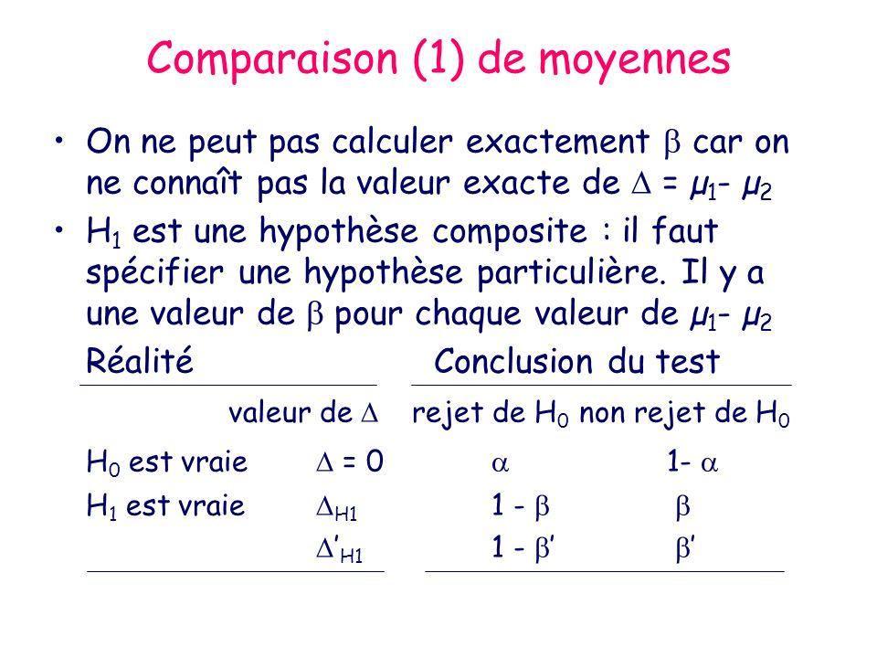 Comparaison (1) de moyennes