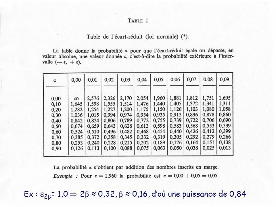 Ex : 2= 1,0  2 ≈ 0,32,  ≈ 0,16, d'où une puissance de 0,84