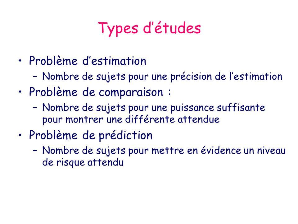 Types d'études Problème d'estimation Problème de comparaison :