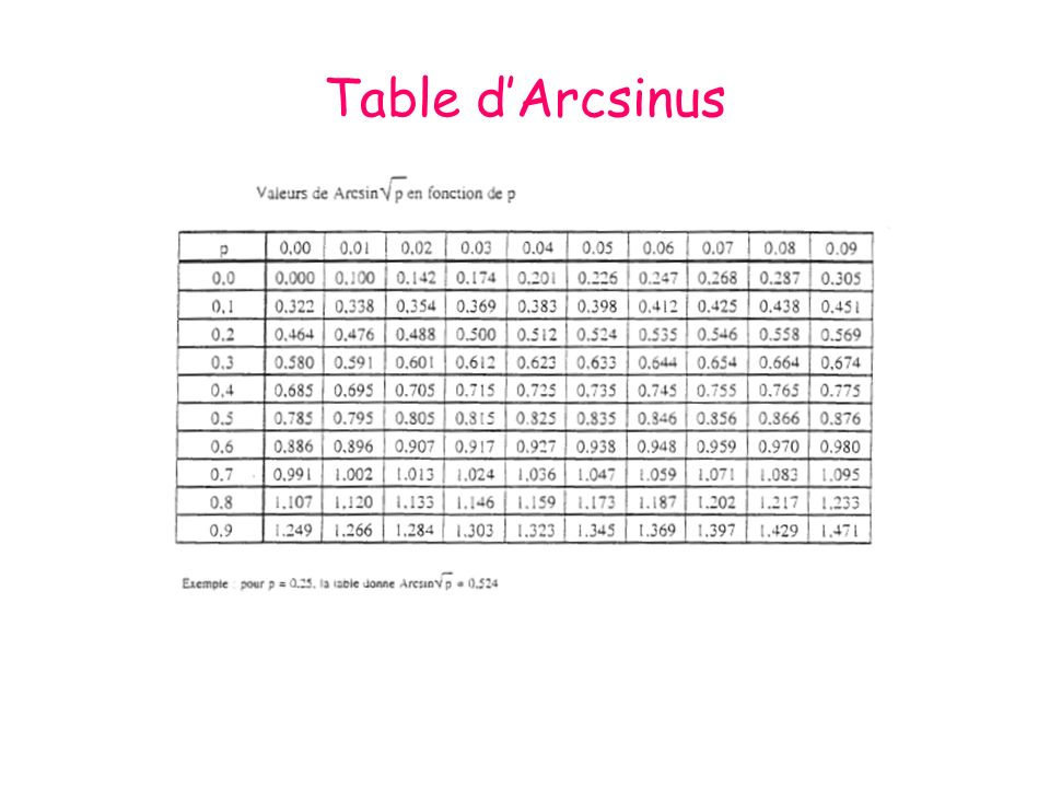 Table d'Arcsinus