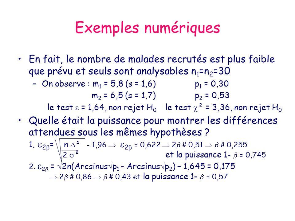 Exemples numériques En fait, le nombre de malades recrutés est plus faible que prévu et seuls sont analysables n1=n2=30.