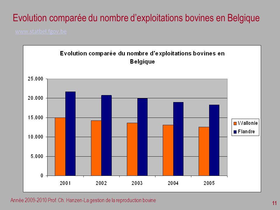 Evolution comparée du nombre d'exploitations bovines en Belgique www