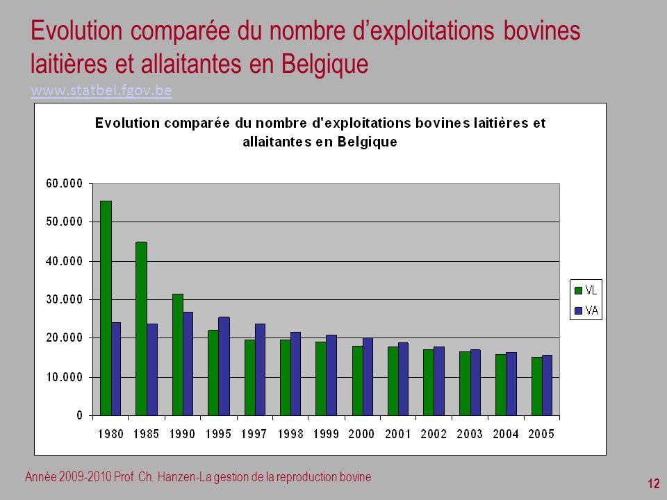 Evolution comparée du nombre d'exploitations bovines laitières et allaitantes en Belgique www.statbel.fgov.be
