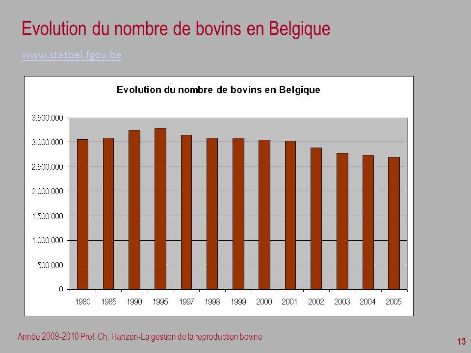 Evolution du nombre de bovins en Belgique www.statbel.fgov.be