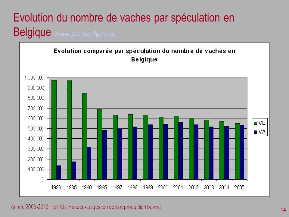 Evolution du nombre de vaches par spéculation en Belgique www. statbel