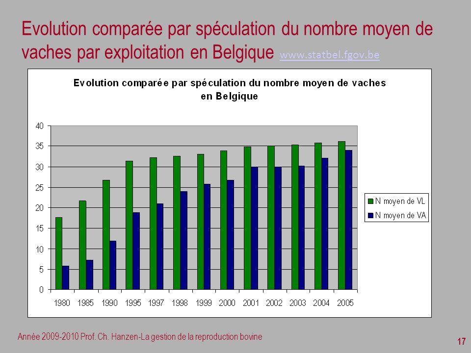 Evolution comparée par spéculation du nombre moyen de vaches par exploitation en Belgique www.statbel.fgov.be