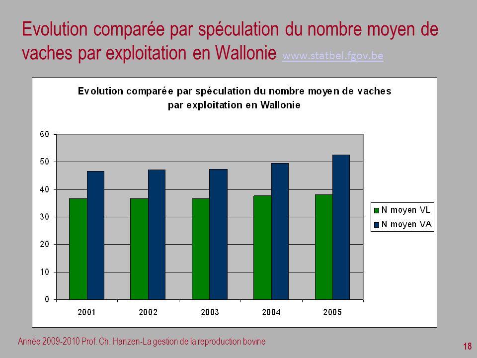 Evolution comparée par spéculation du nombre moyen de vaches par exploitation en Wallonie www.statbel.fgov.be