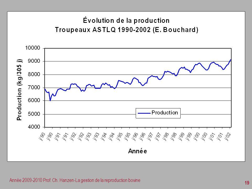 Année 2009-2010 Prof. Ch. Hanzen-La gestion de la reproduction bovine