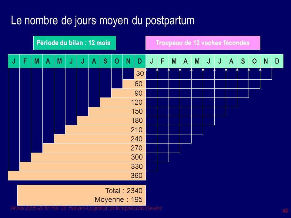 Le nombre de jours moyen du postpartum