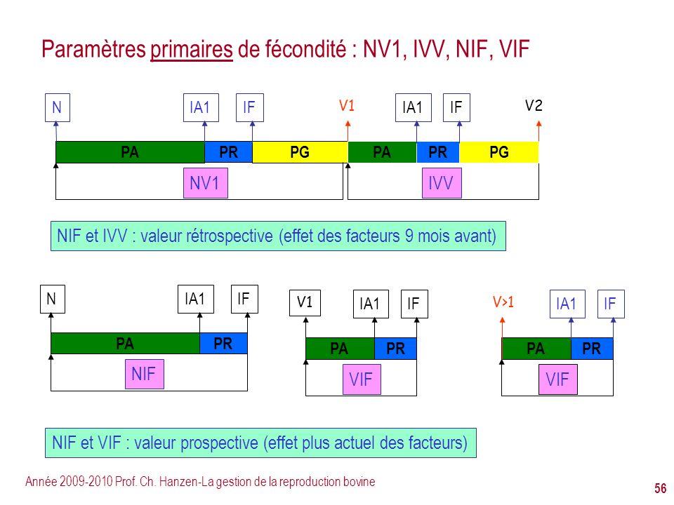 Paramètres primaires de fécondité : NV1, IVV, NIF, VIF
