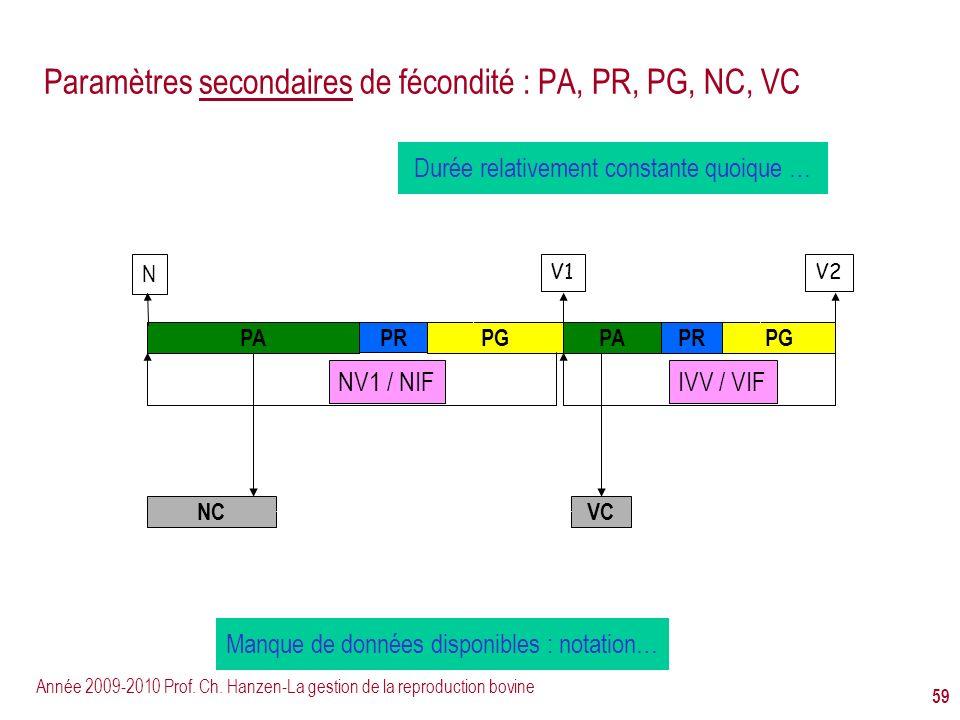 Paramètres secondaires de fécondité : PA, PR, PG, NC, VC
