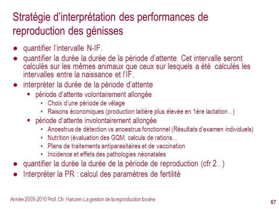 Stratégie d'interprétation des performances de reproduction des génisses