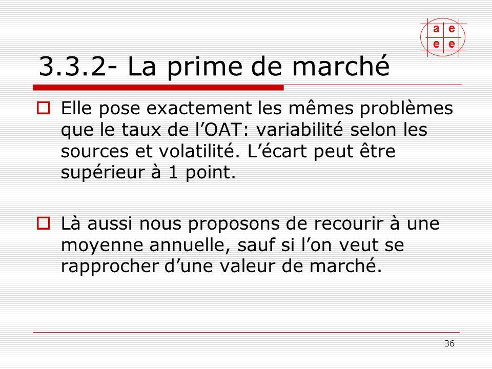 3.3.2- La prime de marché