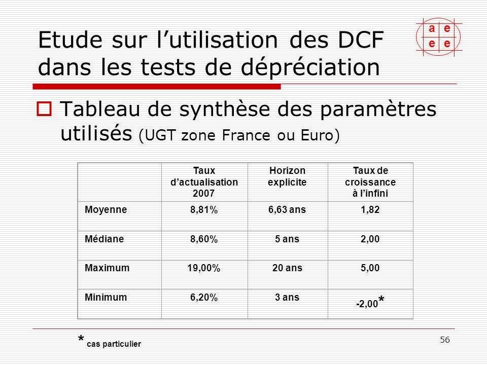 Etude sur l'utilisation des DCF dans les tests de dépréciation