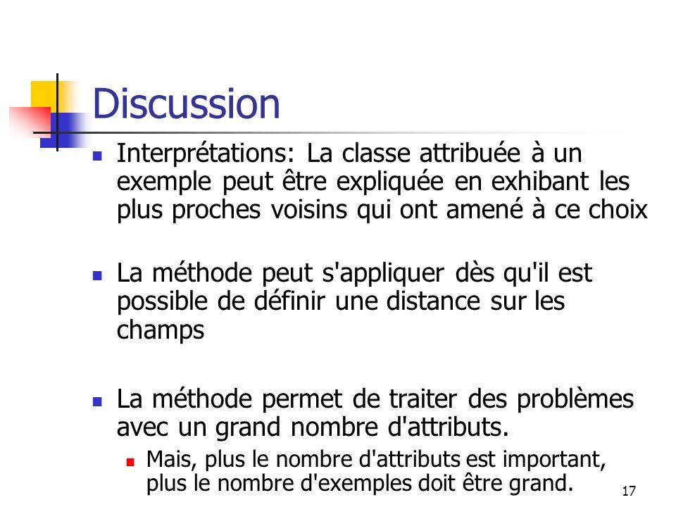 Discussion Interprétations: La classe attribuée à un exemple peut être expliquée en exhibant les plus proches voisins qui ont amené à ce choix.