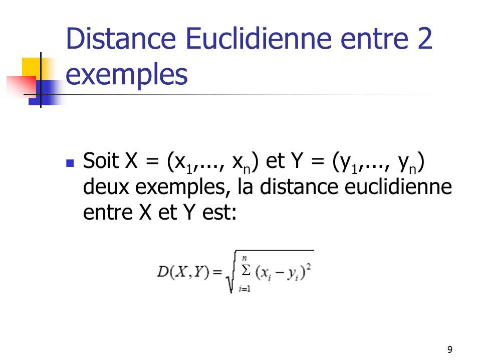 Distance Euclidienne entre 2 exemples