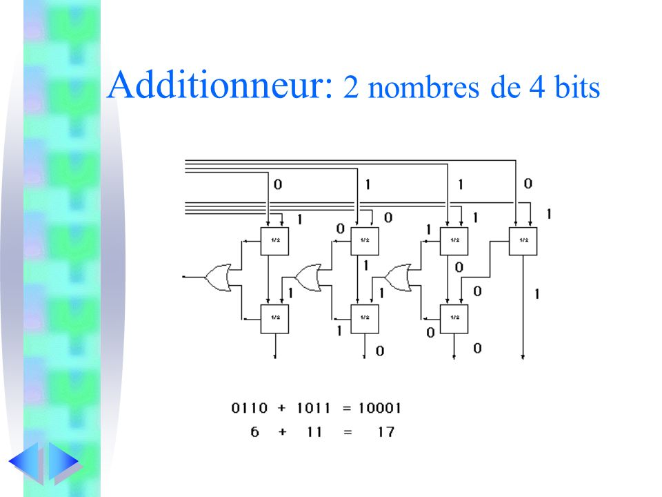 Additionneur: 2 nombres de 4 bits