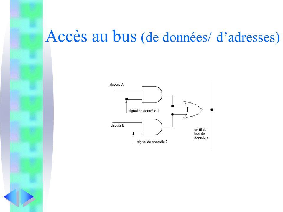 Accès au bus (de données/ d'adresses)