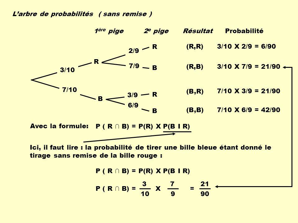 L'arbre de probabilités ( sans remise )
