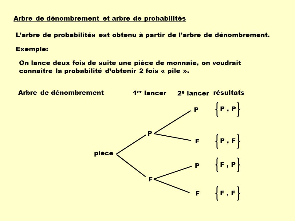 Arbre de dénombrement et arbre de probabilités