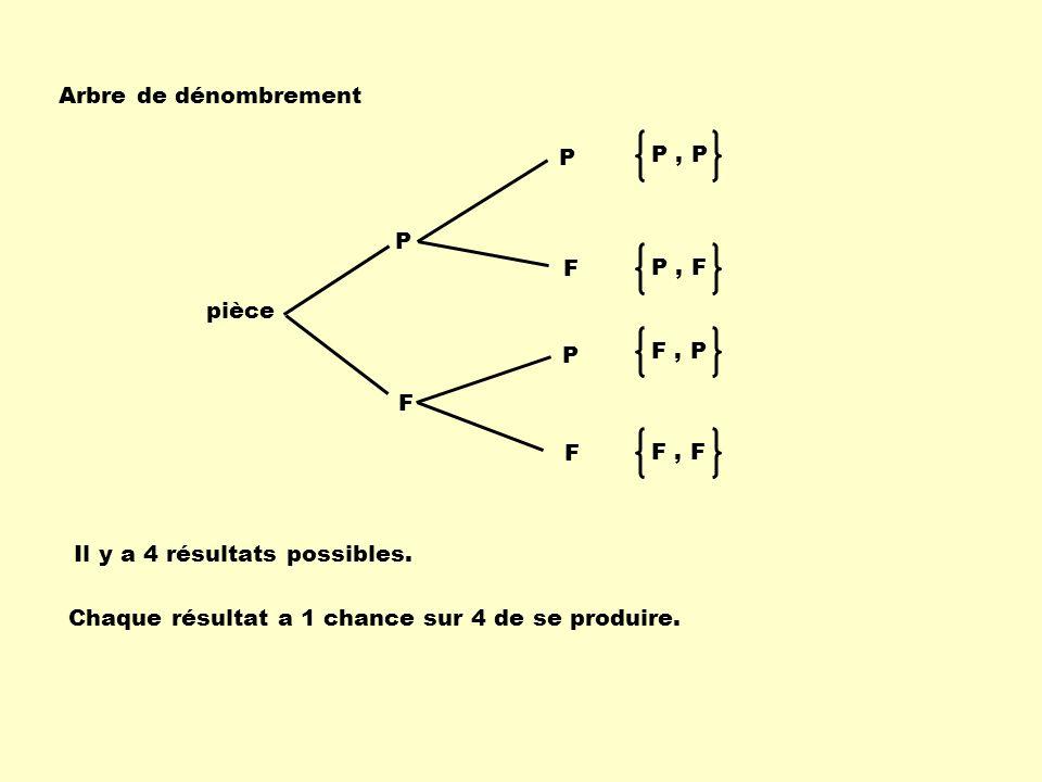 Arbre de dénombrement P , P. P , F. F , P. F , F. pièce. P. F. Il y a 4 résultats possibles.