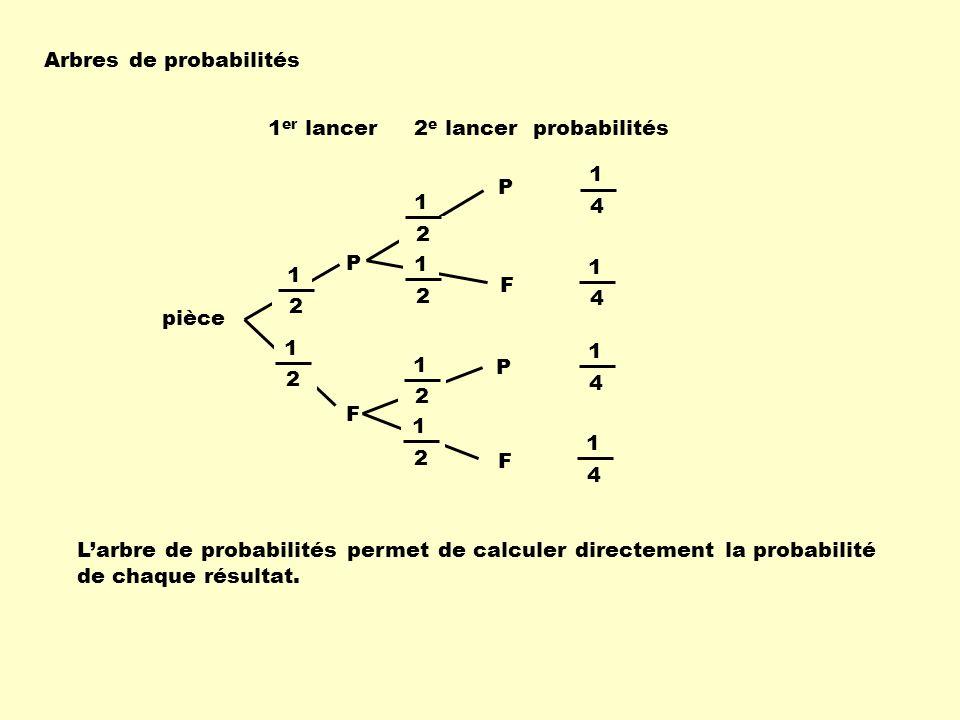Arbres de probabilités