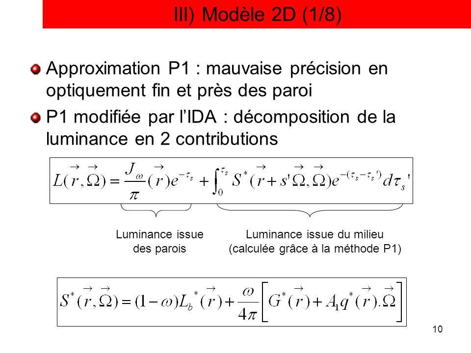 III) Modèle 2D (1/8) Approximation P1 : mauvaise précision en optiquement fin et près des paroi.