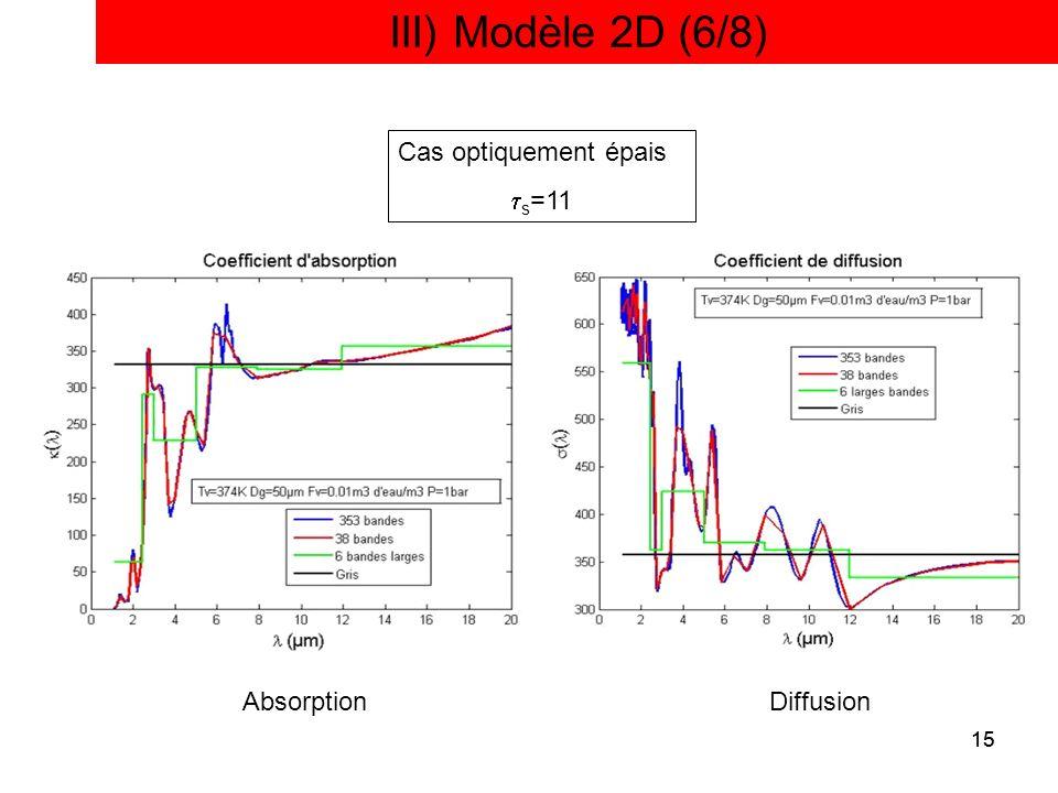 III) Modèle 2D (6/8) Cas optiquement épais ts=11 Absorption Diffusion