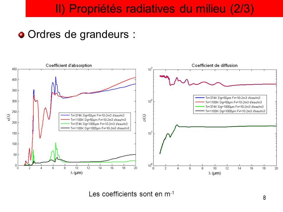 II) Propriétés radiatives du milieu (2/3)