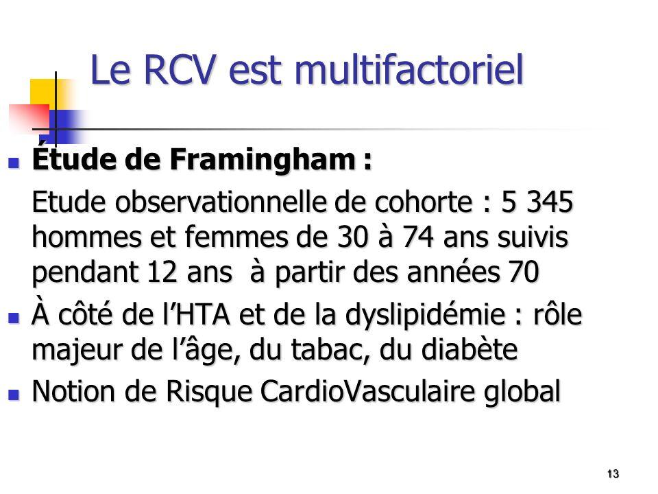 Le RCV est multifactoriel