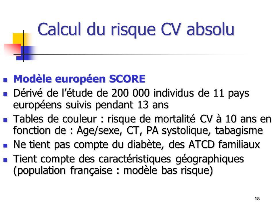 Calcul du risque CV absolu