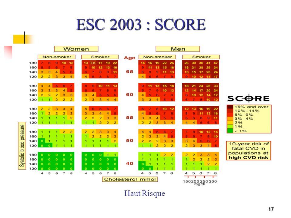 ESC 2003 : SCORE Haut Risque 17