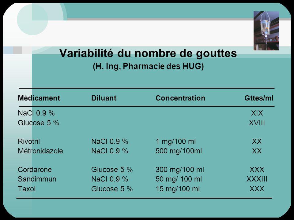 Variabilité du nombre de gouttes (H. Ing, Pharmacie des HUG)