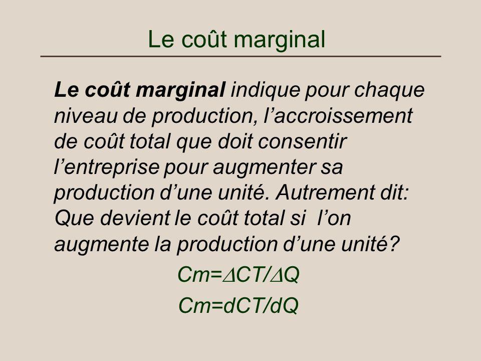 Le coût marginal