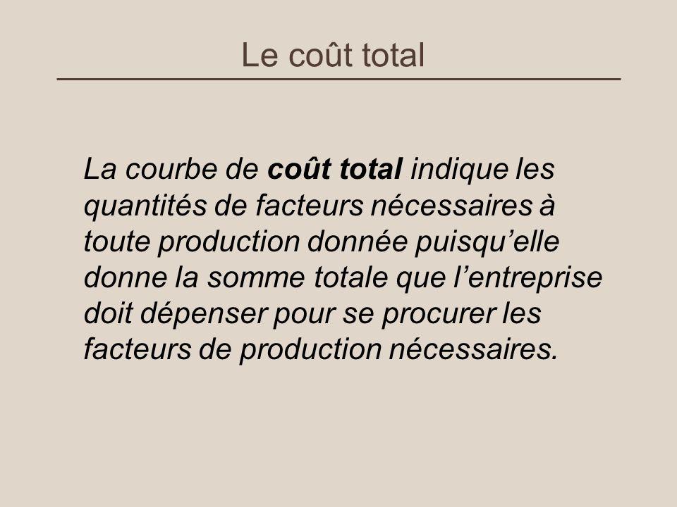 Le coût total