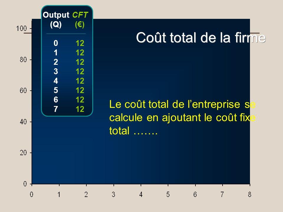 Output (Q) 1. 2. 3. 4. 5. 6. 7. CFT. (€) 12. Coût total de la firme.