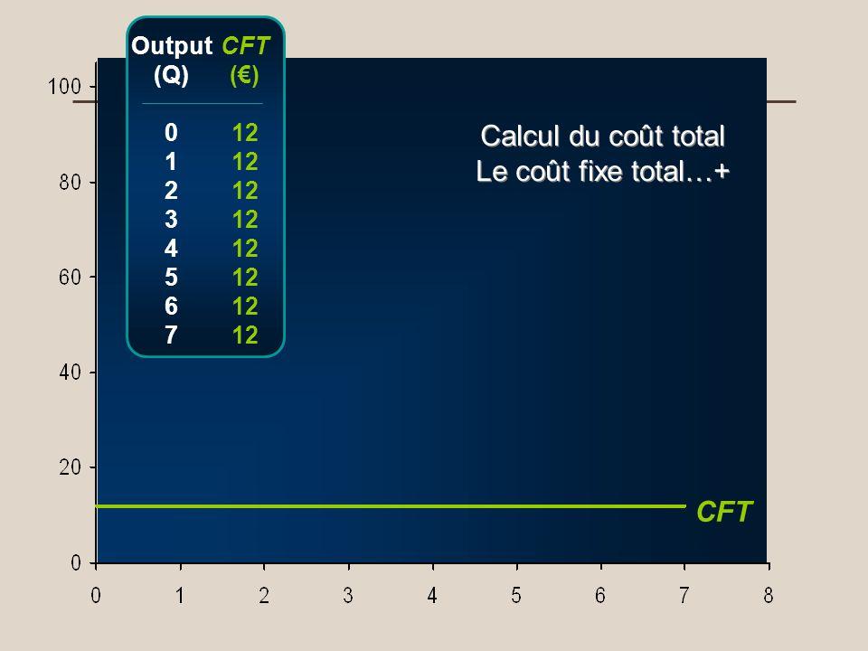 Calcul du coût total Le coût fixe total…+