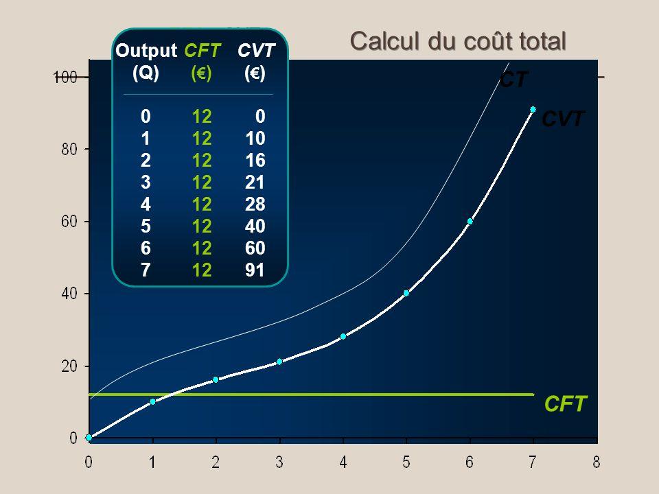 Calcul du coût total CT CVT CFT TFC (£) 12 CVT (£) 10 16 21 28 40 60