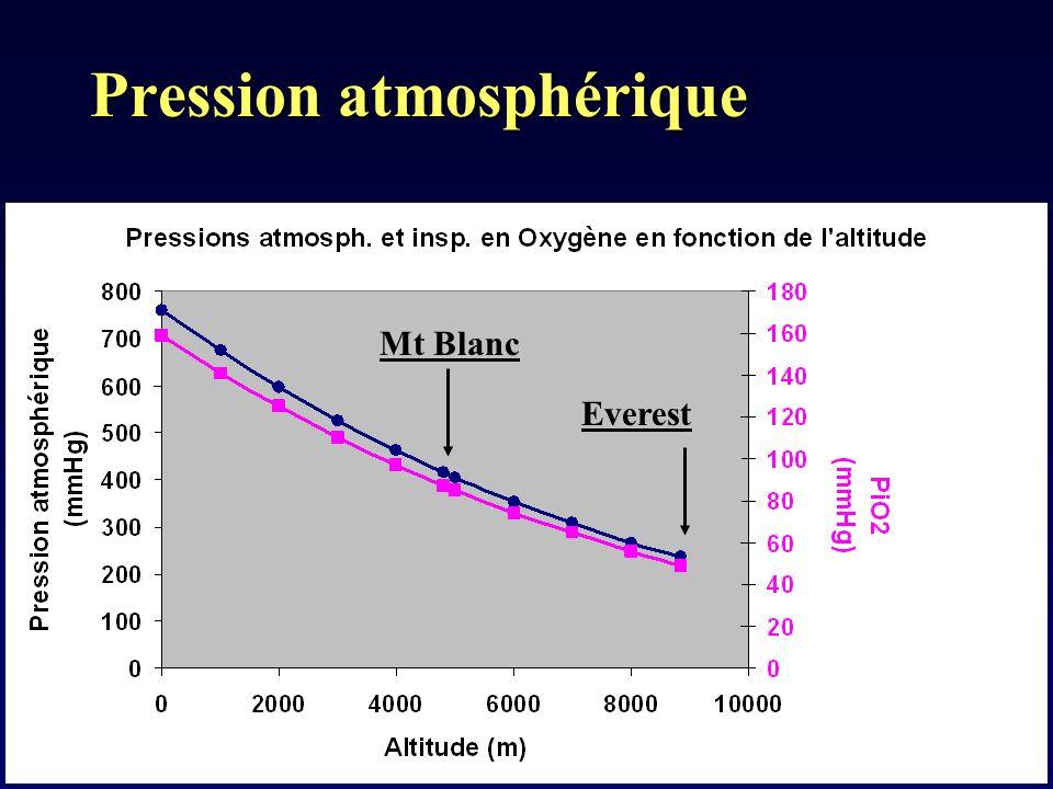 Pression atmosphérique