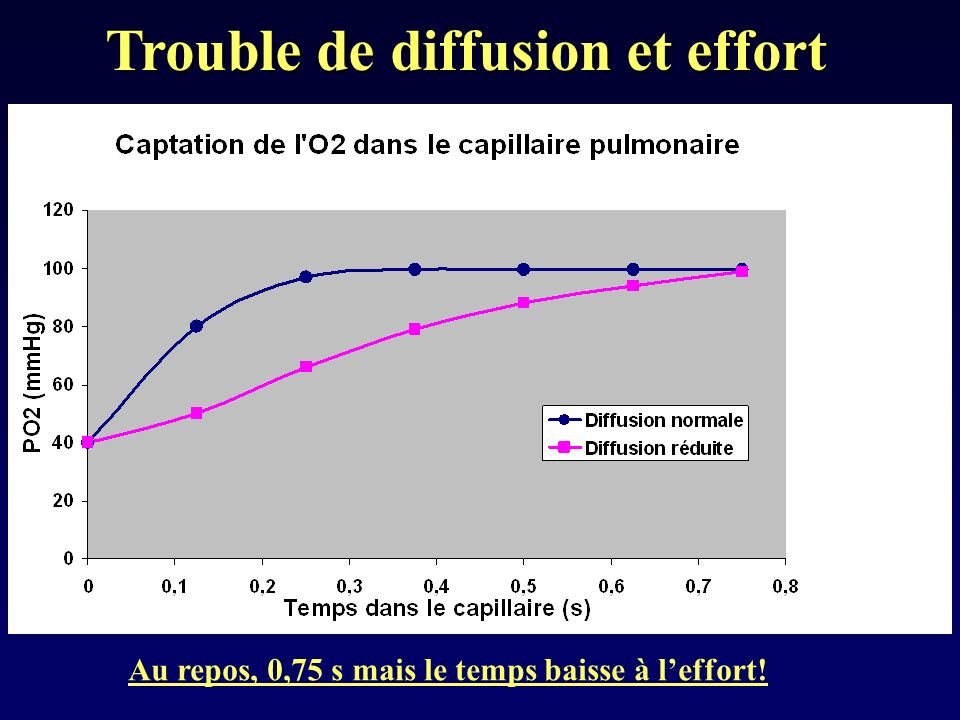 Trouble de diffusion et effort
