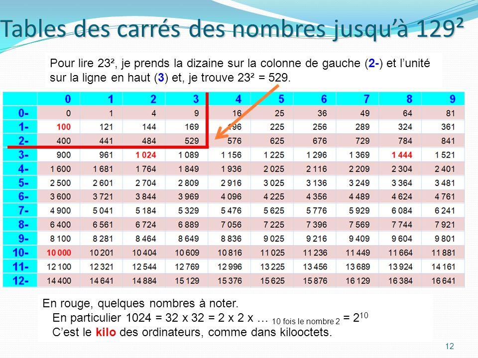 Tables des carrés des nombres jusqu'à 129²