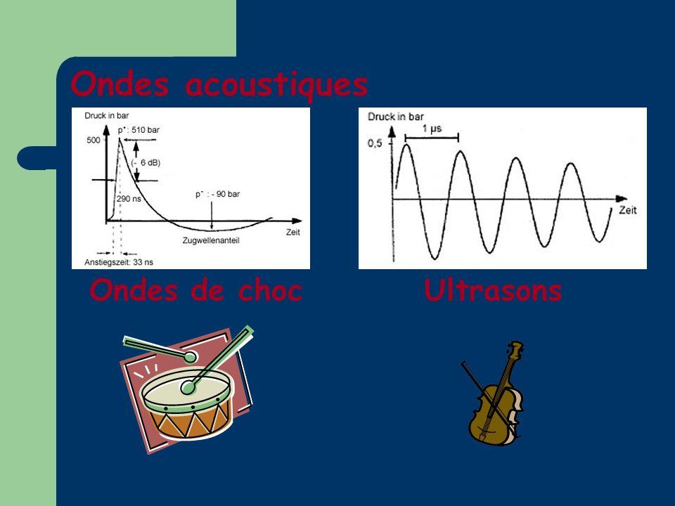 Ondes acoustiques Ondes de choc Ultrasons