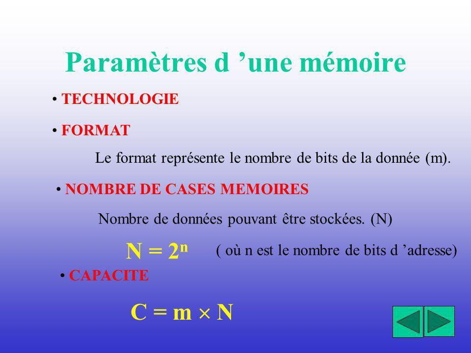 Paramètres d 'une mémoire
