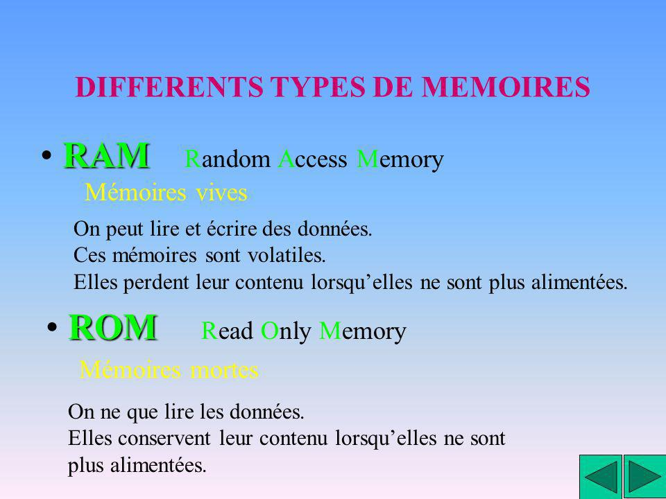 DIFFERENTS TYPES DE MEMOIRES