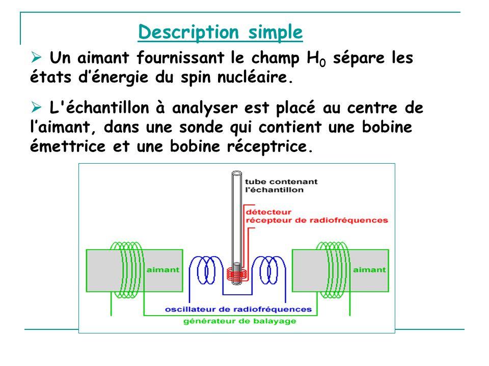 Description simple  Un aimant fournissant le champ H0 sépare les états d'énergie du spin nucléaire.