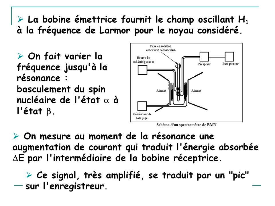  La bobine émettrice fournit le champ oscillant H1 à la fréquence de Larmor pour le noyau considéré.