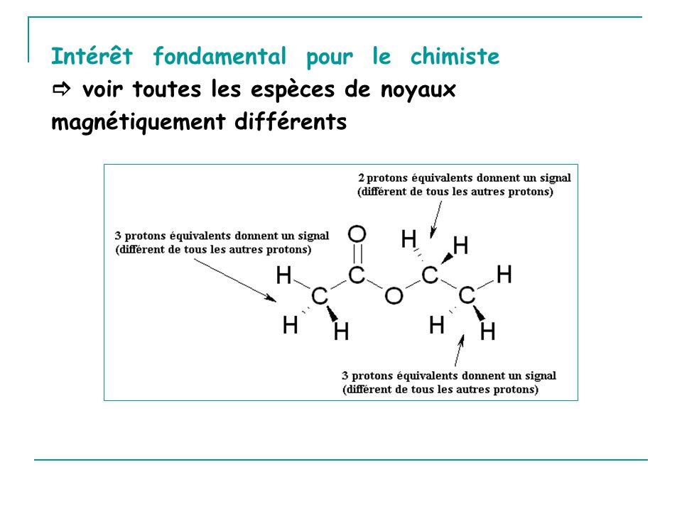 Intérêt fondamental pour le chimiste